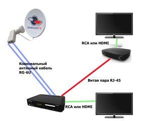 Триколор ТВ на два телевизора. Обзор услуги мультирум. Комплектация и подключение.